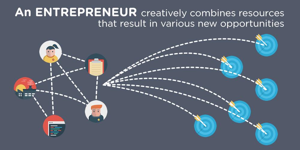 An entrepreneur creatively combines resources.