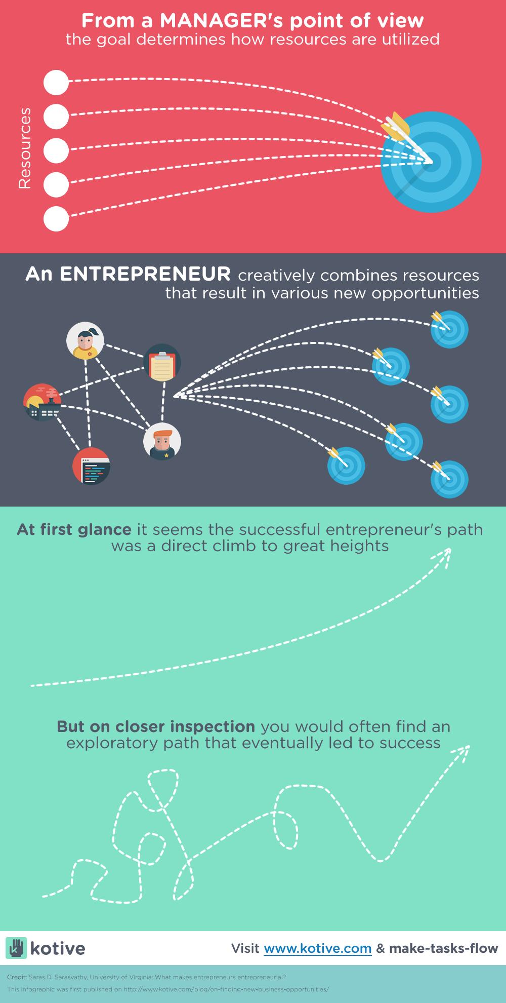 При поиске новых возможностей для бизнеса